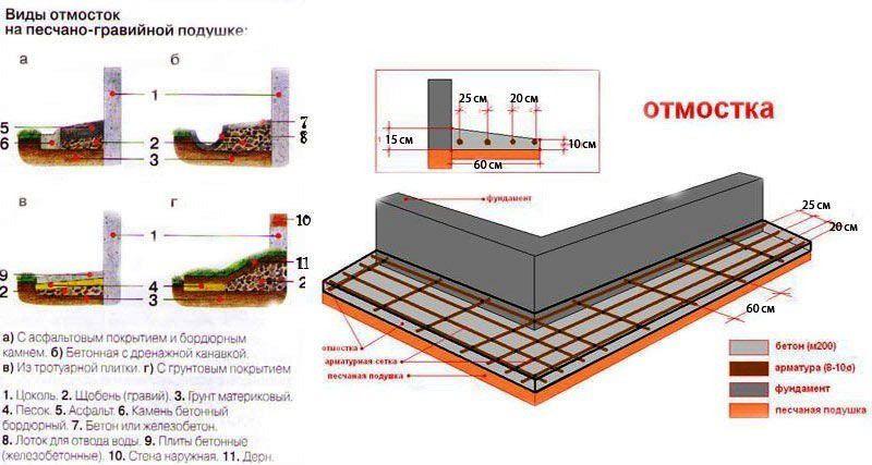 Как правильно сделать отмостку у здания - Avangard22.ru