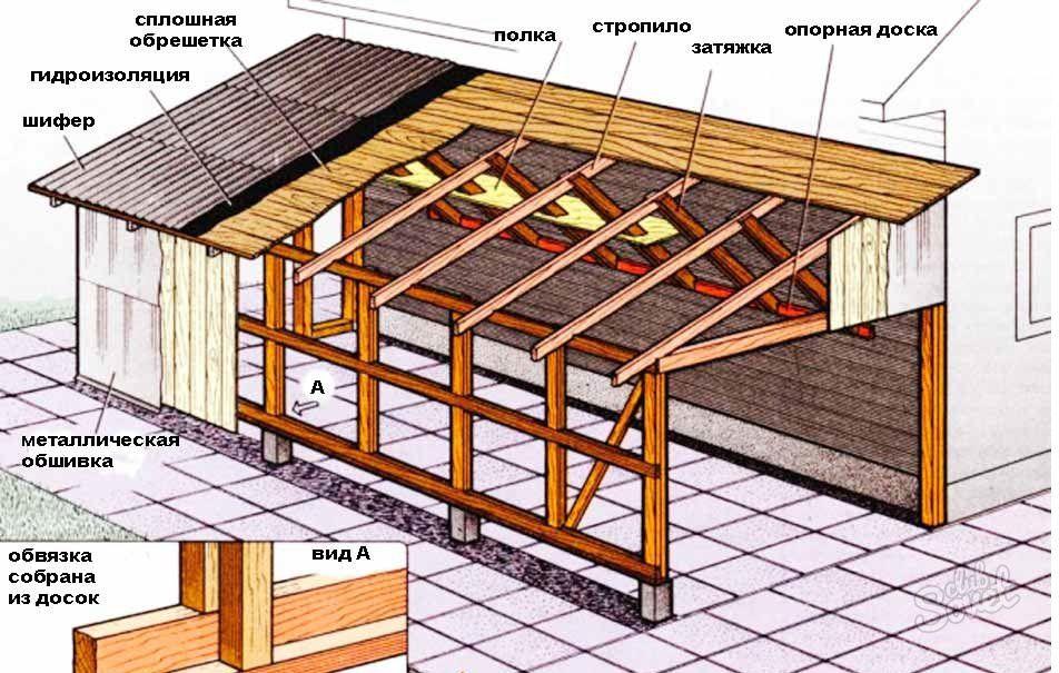Обрешетка на крышу гаража