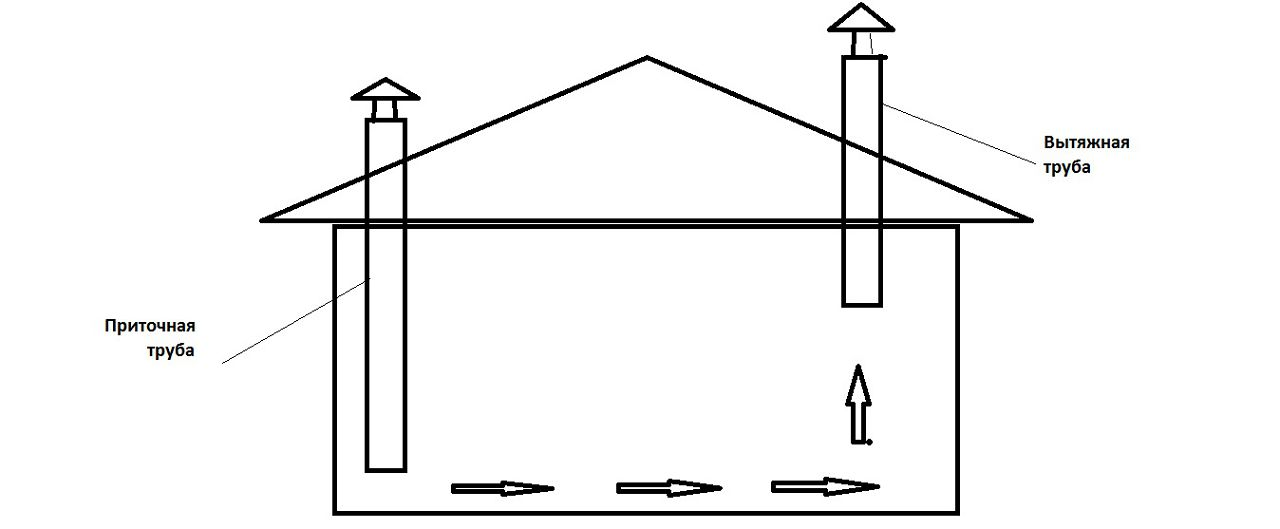 Схема установки труб