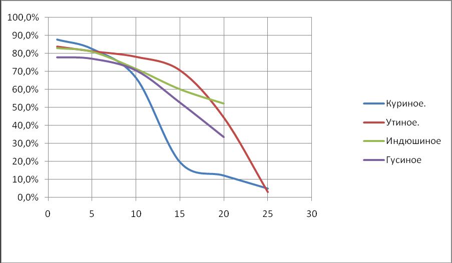 График взаимозависимости сроков хранения и процента выводимости