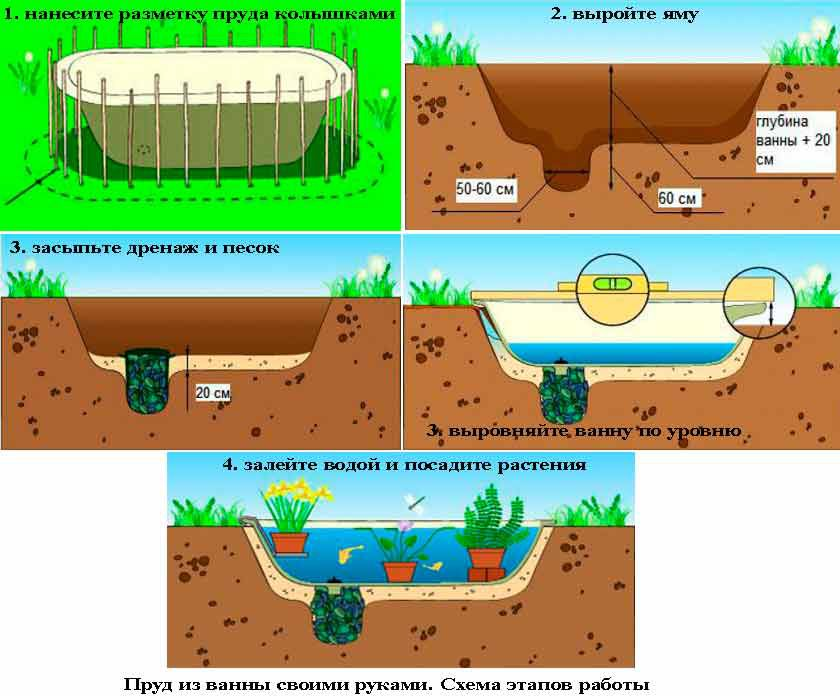 Изготовление пруда из ванны