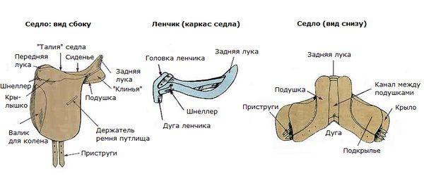 Составные части седла