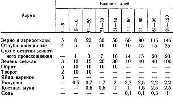 Средняя норма потребления кормов для взрослой особи