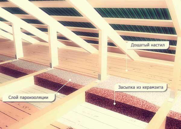 Схема утеплённой крыши для конюшни