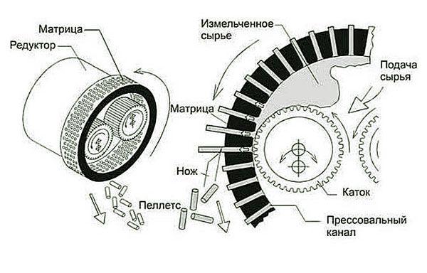 Цилиндрическая матрица – это барабан с отверстиями, внутри которого вращаются ролики