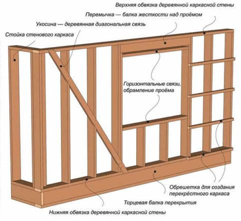 Схема деревянного каркаса стен