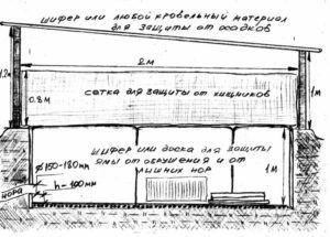 Примерный чертеж ямы