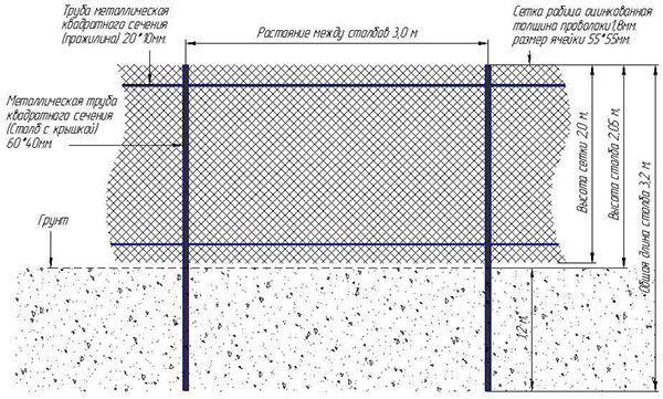 Схема установки забора из сетки рабицы (натяжной способ)