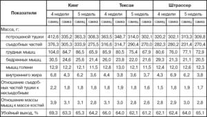 Таблица с показателями массы мясных голубей при разделке
