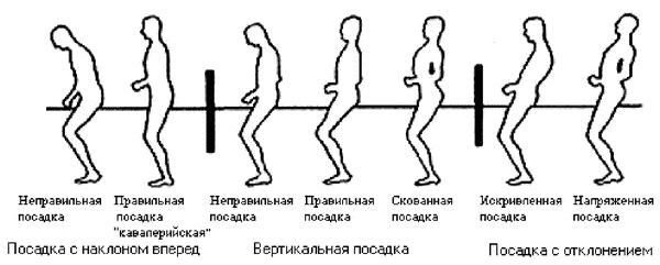 Типы посадки