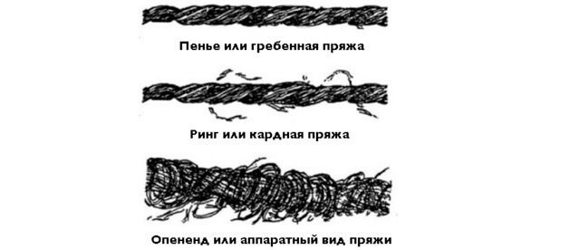 Структура нити в зависимости от способа прядения