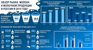 Рынок молочной продукции РФ – инфографика