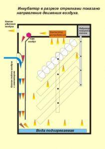 Схематичное изображение распределения воздушных масс в оборудовании