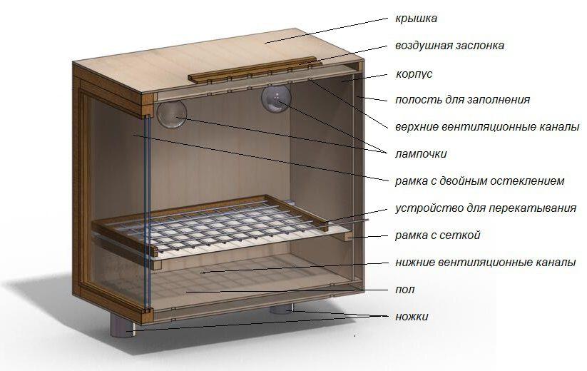 Схема расположения элементов в инкуботоре