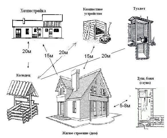 Жилой дом должен стоять на расстоянии минимум 15 м от хозпостроек