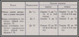 Классификация шкур по группе порока
