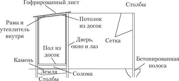 Схема курятника с указанием материалов
