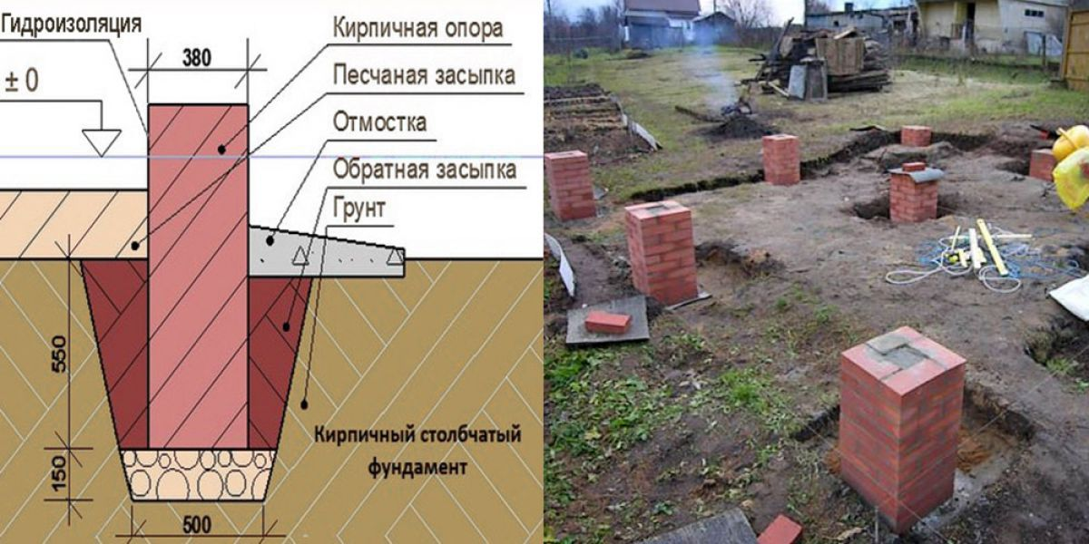 Схема закладки столбчатого фундамента