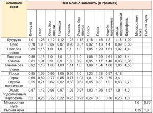 Таблица помогает заводчикам кур наладить правильный рацион