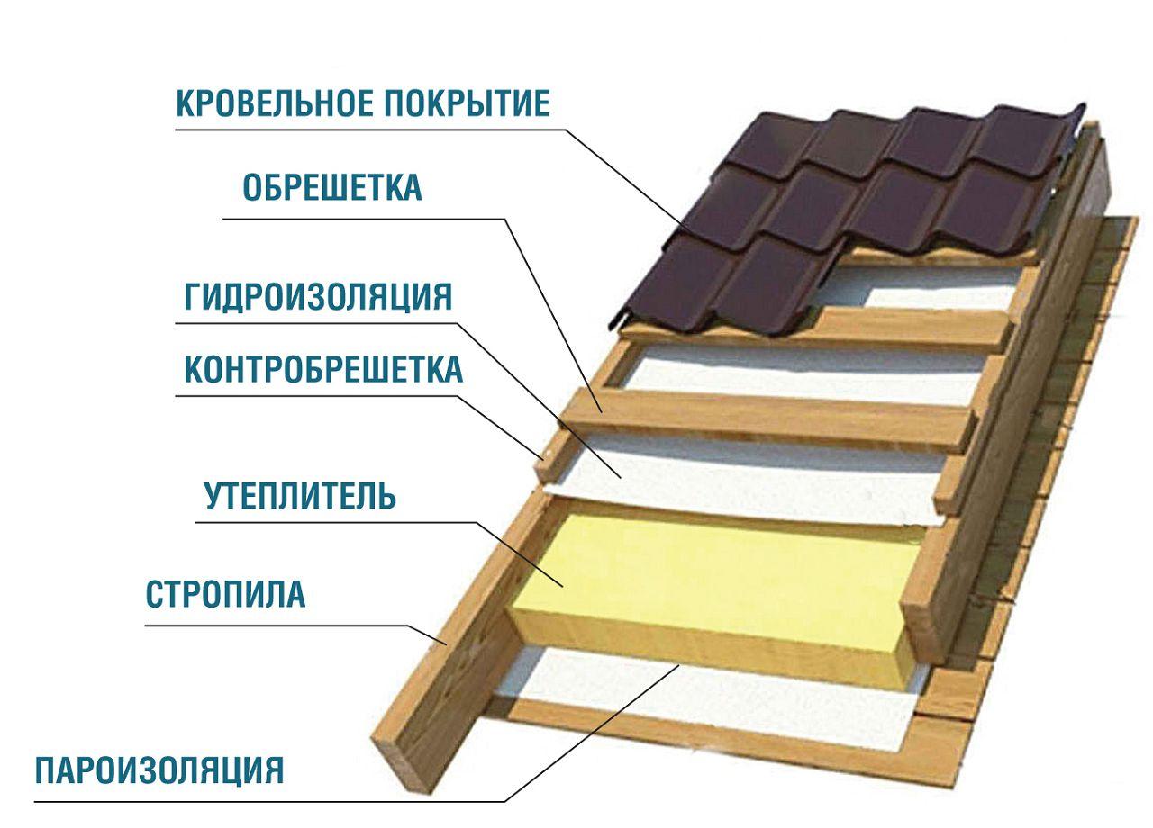 Так выглядят слои крыши.