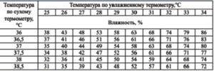 Таблица для определения уровня влажности в инкубаторе Идеальная наседка