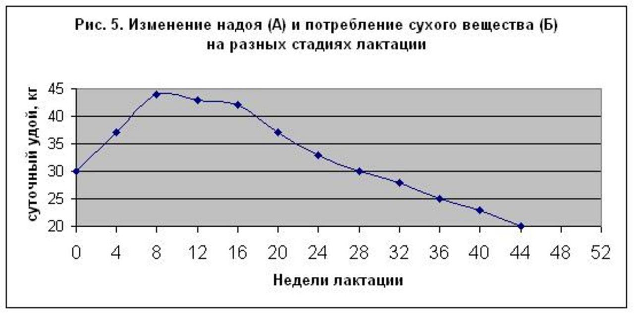 Схема снижения уровня удоя в зависимости от периода лактации