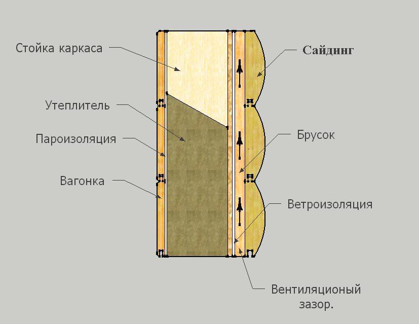 Пример каркасно-засыпной стены