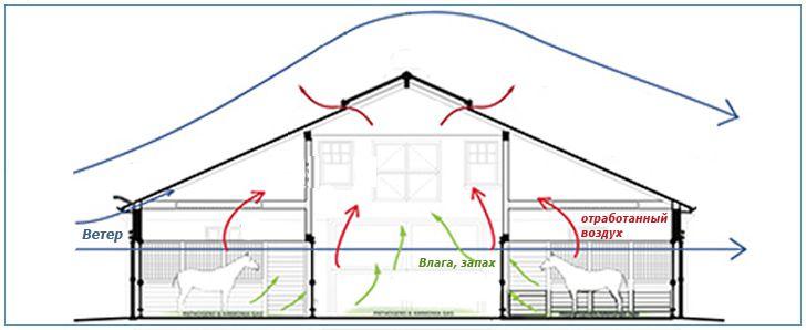 Схема простейшей системы вентиляции.