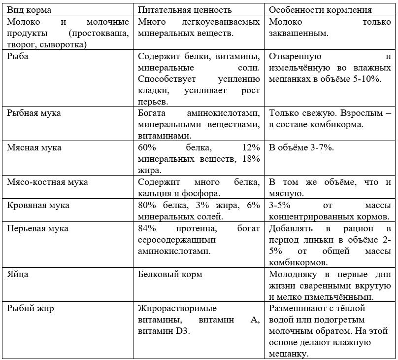 Таблица 3.1. Корма животного происхождения