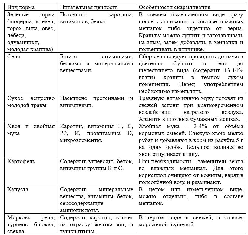 Таблица 3.2. Сочные витаминные корма