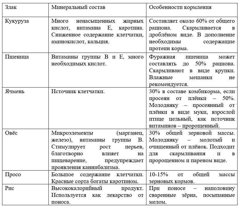 Таблица 3.3. Зерновые углеводистые корма