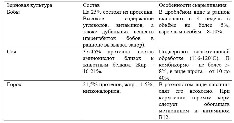 Таблица 3.4. Зерновые белковые корма