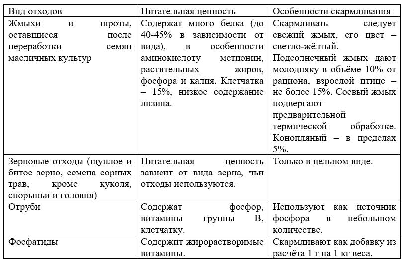 Таблица 3.5. Отходы технических производств