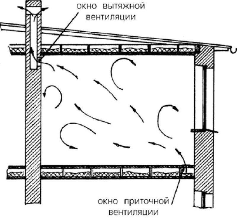 Пример вентиляции в курятнике