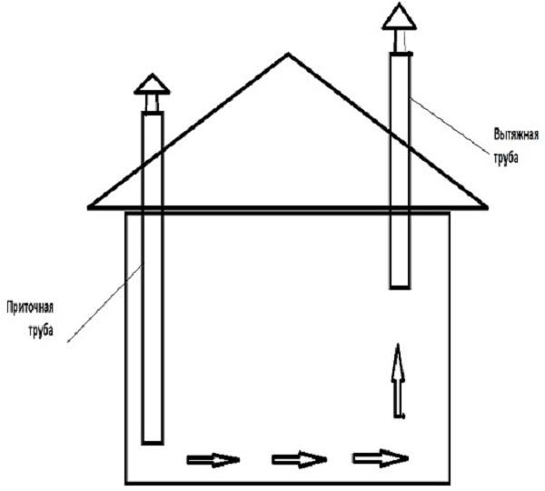 Простой в исполнении приточно-вытяжной вариант вентиляции