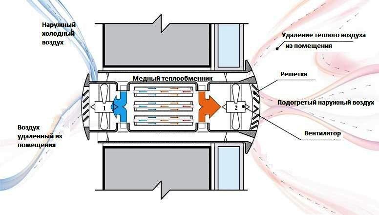 Схема работы рекуператора воздуха