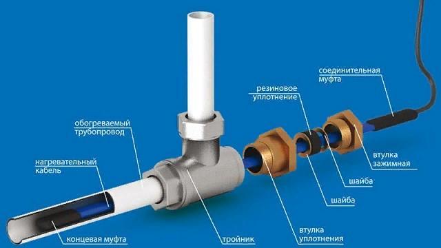 Устройство системы обогрева водопровода