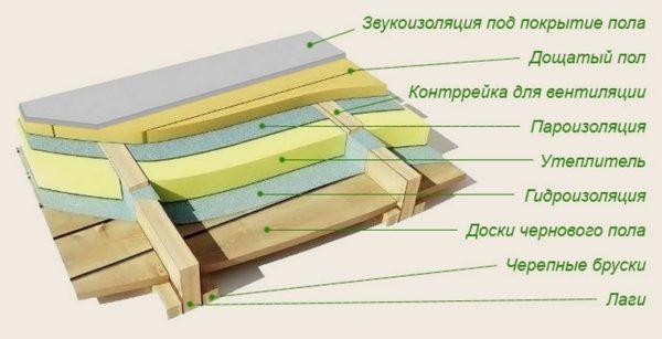 """""""Черновой"""" пол"""