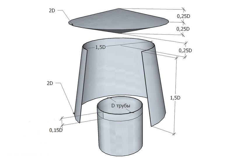 Шаг 1. Производят расчеты для выкройки деталей. Все формулы привязаны к величине диаметра трубы вентиляции, и указаны на рисунке