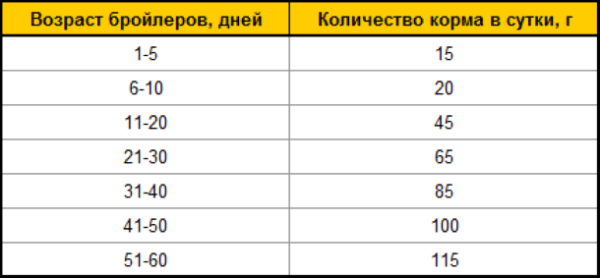Таблица показывает, сколько съедает бройлер комбикорма в разные периоды жизни